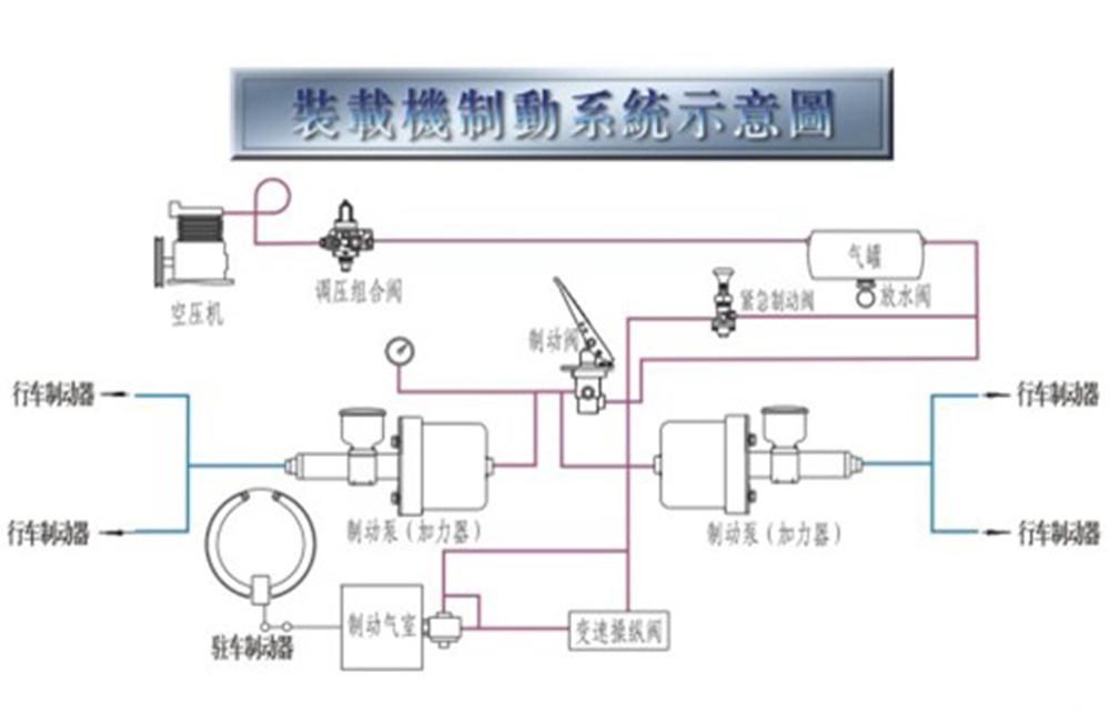装载机制动系统示意图